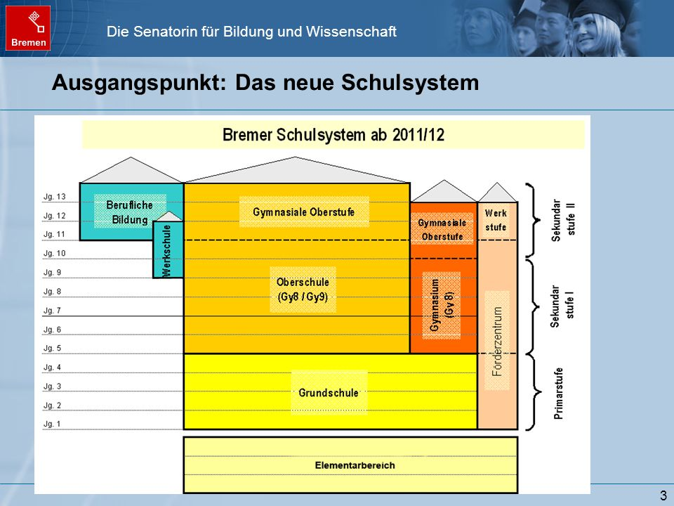 Ausgangspunkt: Das neue Schulsystem
