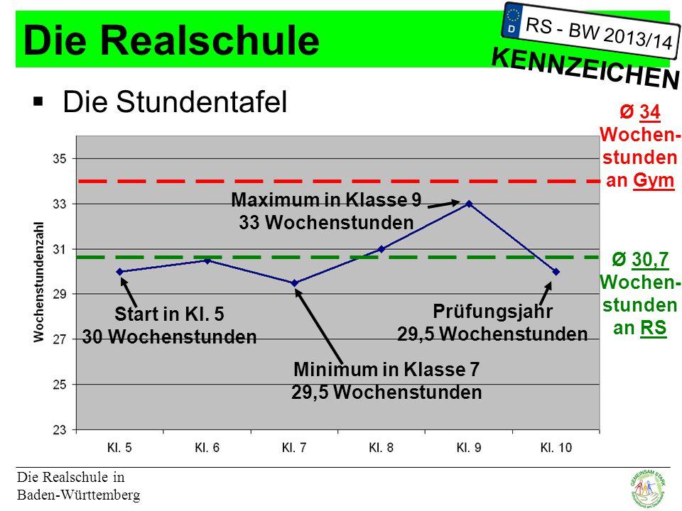 Die Realschule Die Stundentafel KENNZEICHEN RS - BW 2013/14