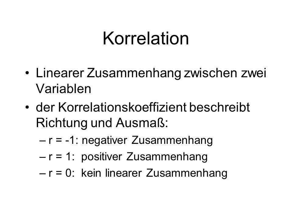Korrelation Linearer Zusammenhang zwischen zwei Variablen
