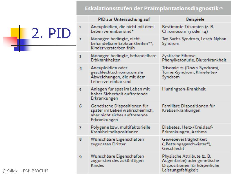 2. PID Kollek 2001, modifiziert ©Kollek – FSP BIOGUM 3232