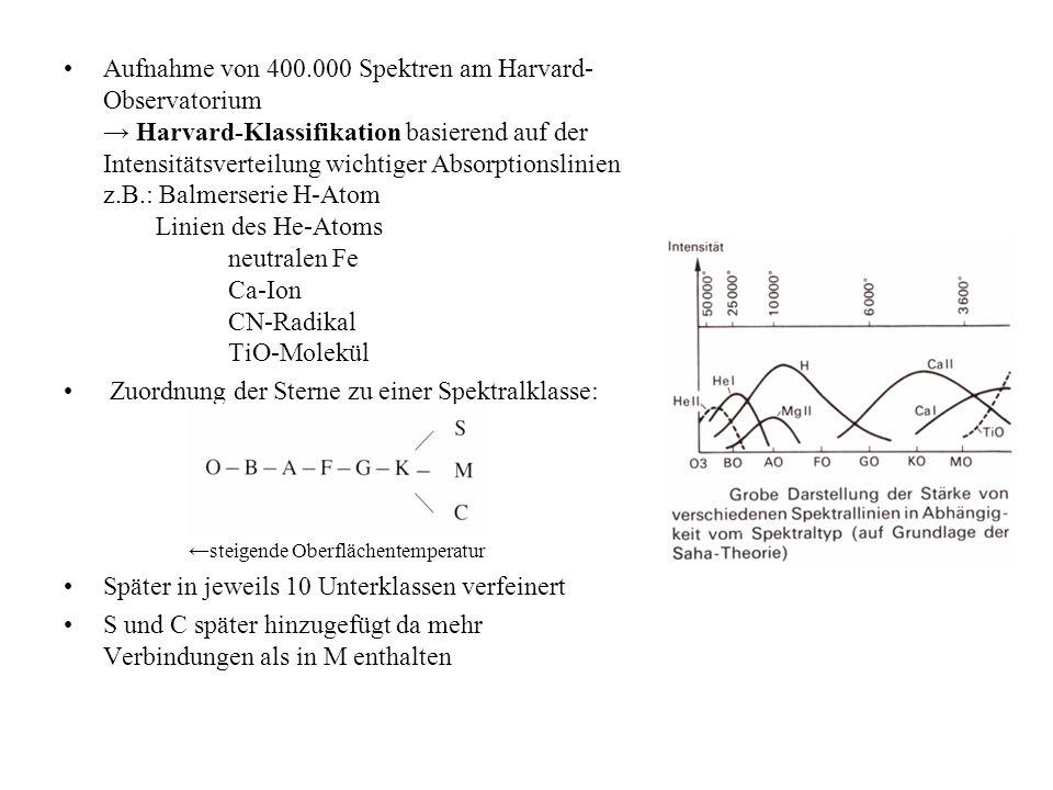 Aufnahme von 400.000 Spektren am Harvard-Observatorium → Harvard-Klassifikation basierend auf der Intensitätsverteilung wichtiger Absorptionslinien z.B.: Balmerserie H-Atom Linien des He-Atoms neutralen Fe Ca-Ion CN-Radikal TiO-Molekül