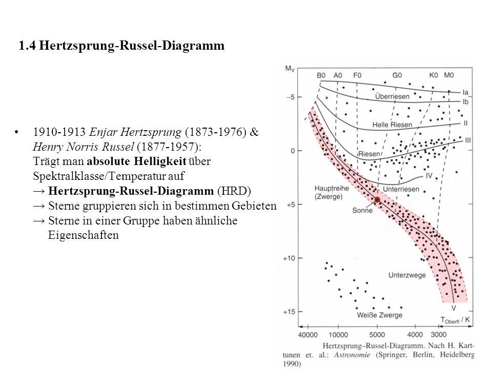 1.4 Hertzsprung-Russel-Diagramm