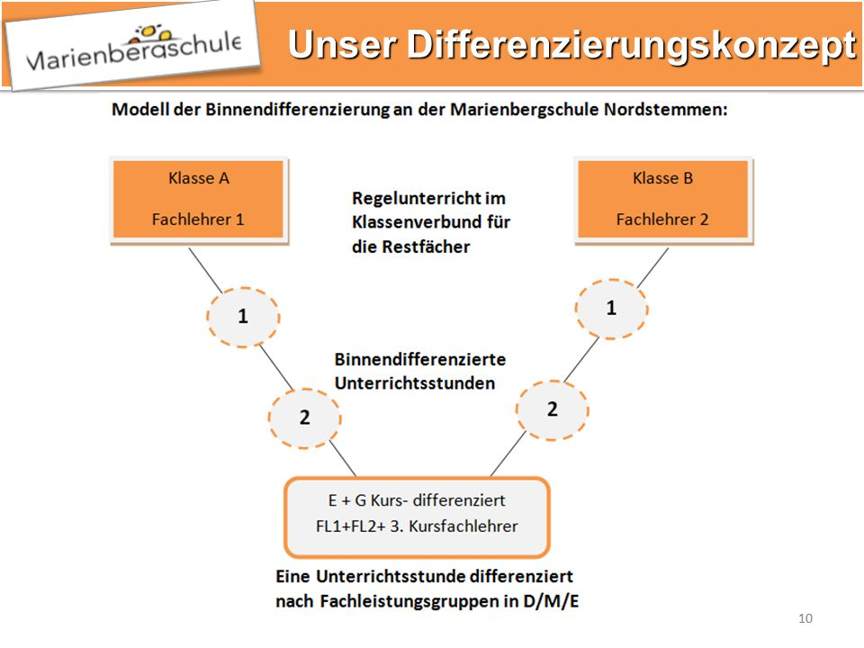 Unser Differenzierungskonzept