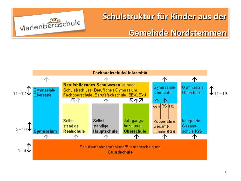 Schulstruktur für Kinder aus der Gemeinde Nordstemmen