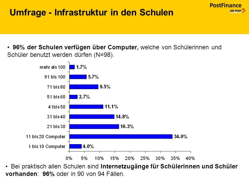 Umfrage - Infrastruktur in den Schulen
