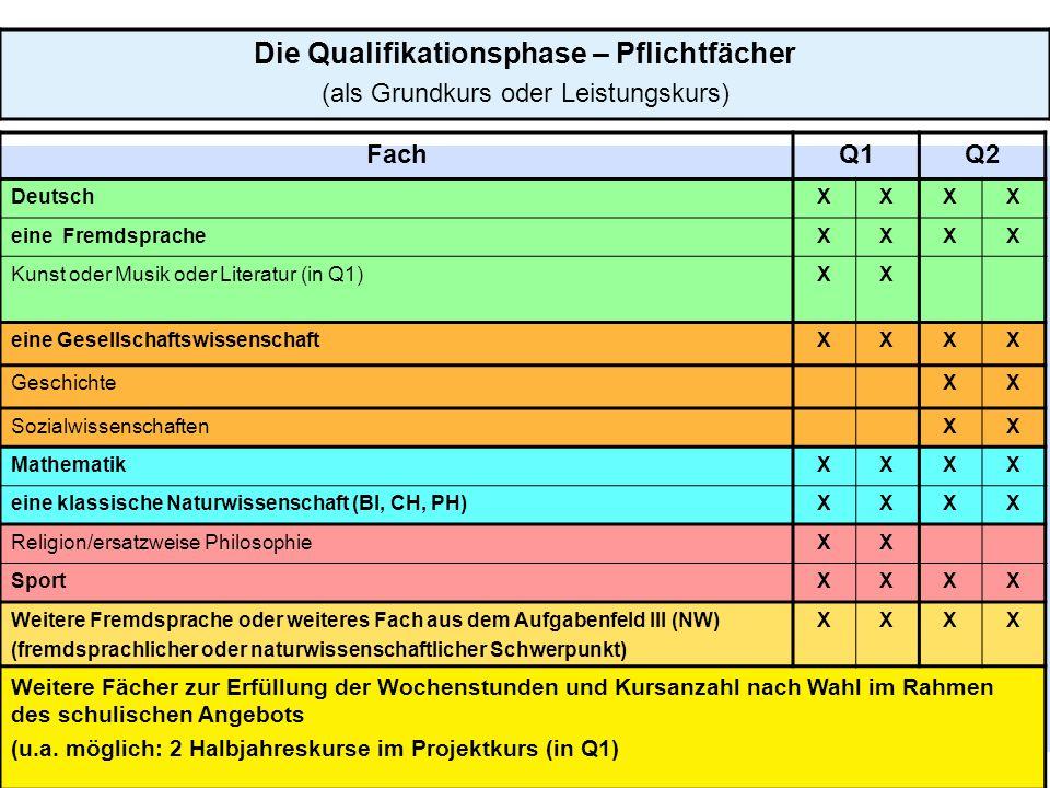 Die Qualifikationsphase – Pflichtfächer