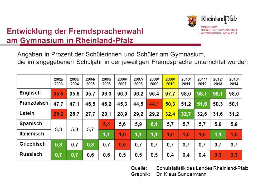 Entwicklung der Fremdsprachenwahl am Gymnasium in Rheinland-Pfalz