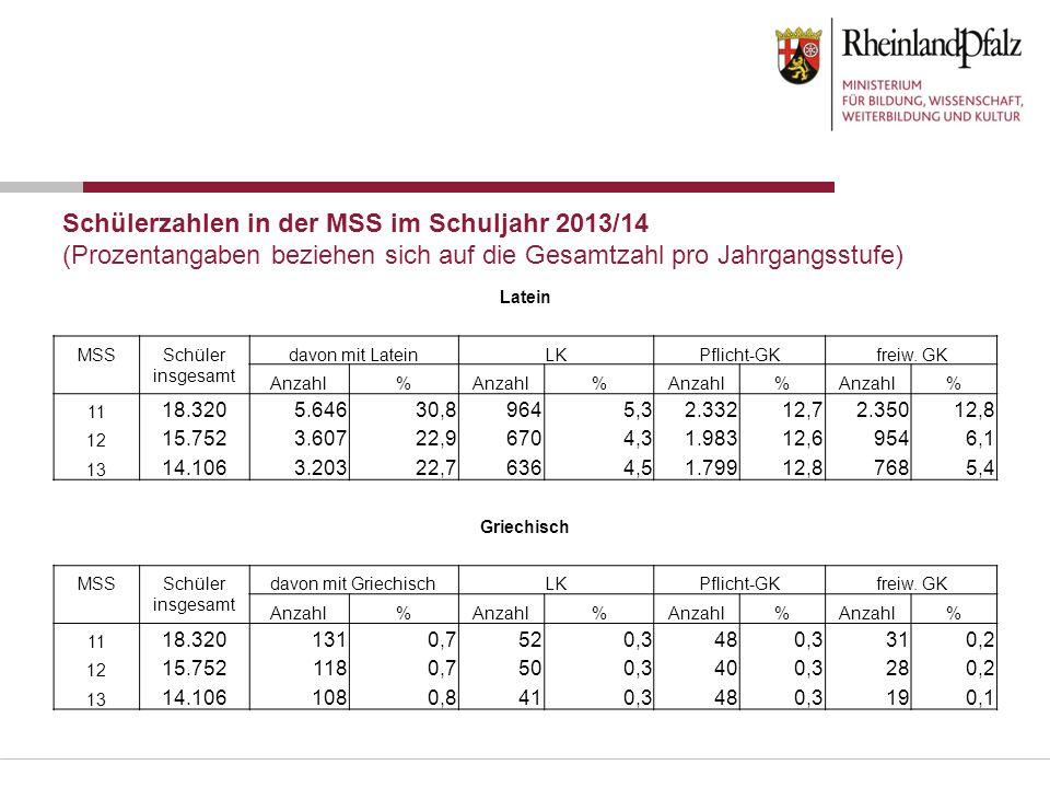 Schülerzahlen in der MSS im Schuljahr 2013/14 (Prozentangaben beziehen sich auf die Gesamtzahl pro Jahrgangsstufe)