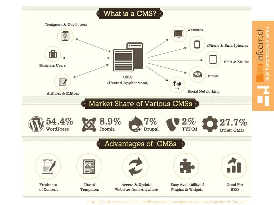 Infografic: http://www. cms2cms