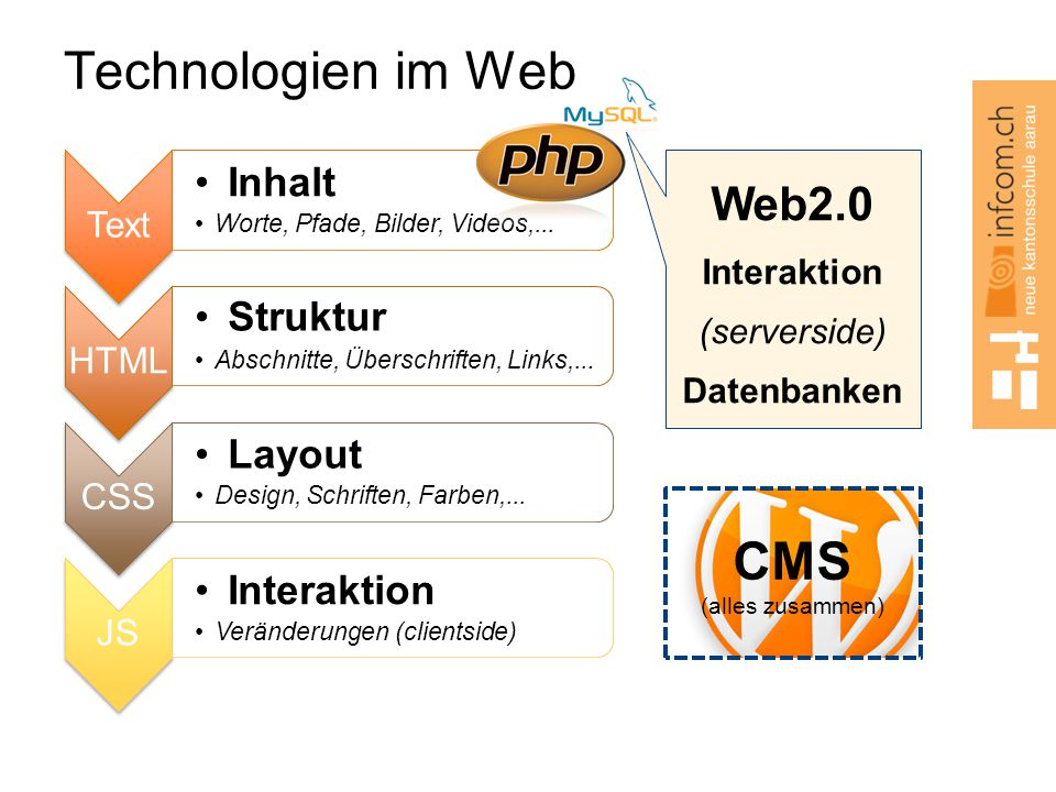 Interaktion (serverside)