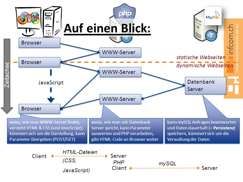 Auf einen Blick: Browser WWW-Server Zeitachse statische Webseiten