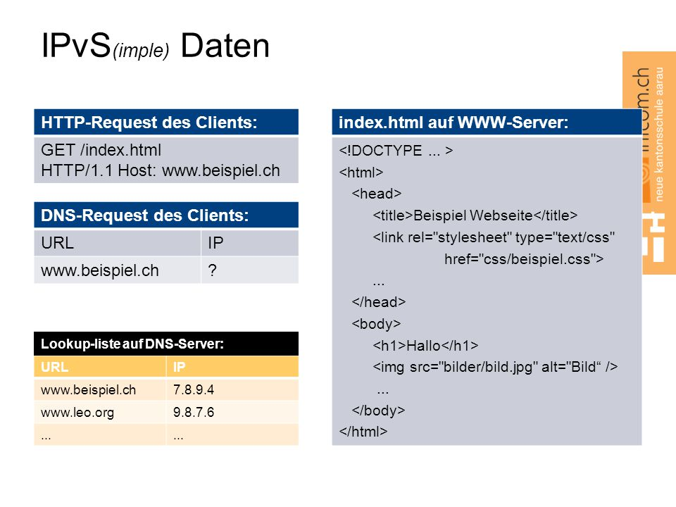 IPvS(imple) Daten HTTP-Request des Clients: GET /index.html