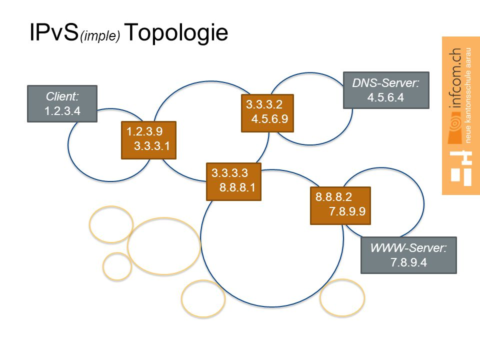 IPvS(imple) Topologie