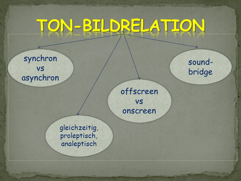 TON-BILDRELATION synchron sound-bridge vs asynchron offscreen vs