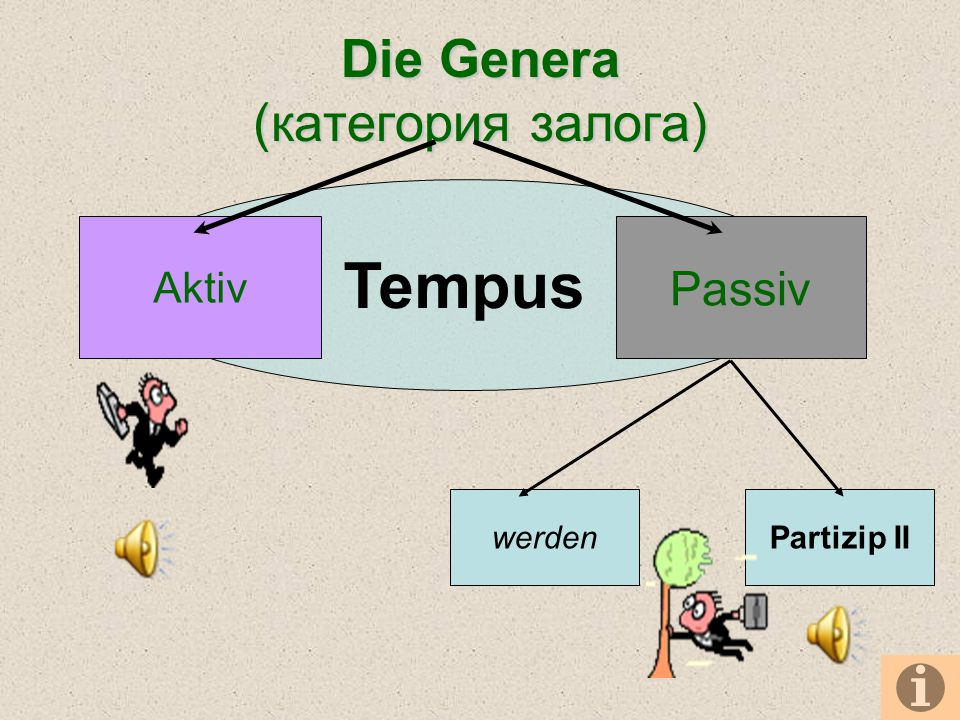 Die Genera (категория залога)