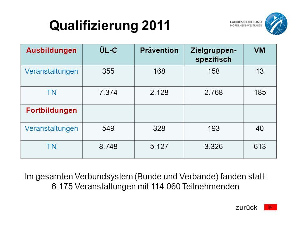Qualifizierung 2011 Ausbildungen. ÜL-C. Prävention. Zielgruppen- spezifisch. VM. Veranstaltungen.
