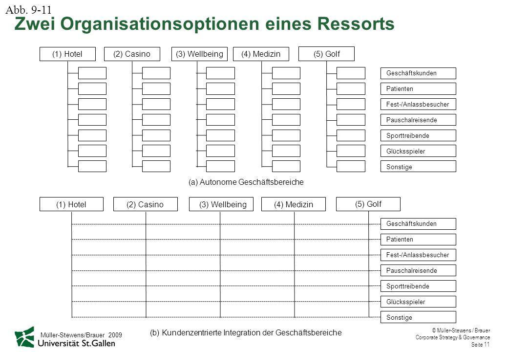 Zwei Organisationsoptionen eines Ressorts