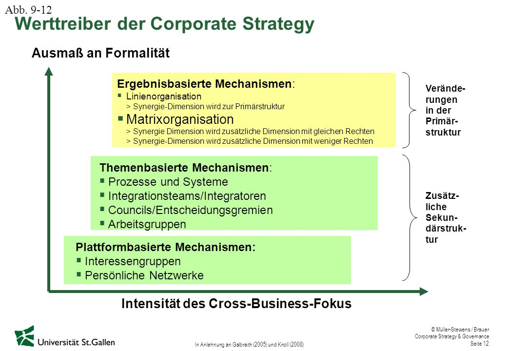 Intensität des Cross-Business-Fokus