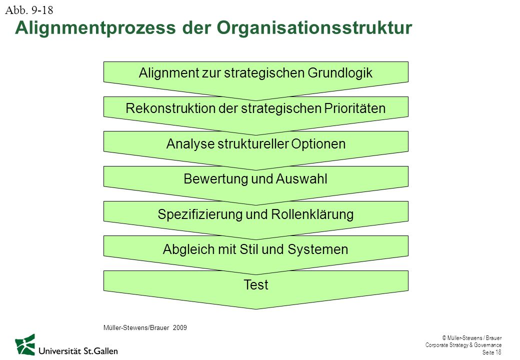 Alignmentprozess der Organisationsstruktur