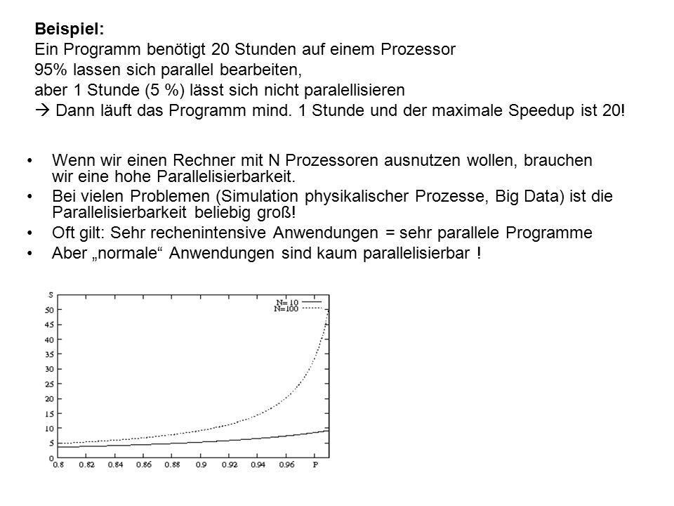 Beispiel: Ein Programm benötigt 20 Stunden auf einem Prozessor. 95% lassen sich parallel bearbeiten,