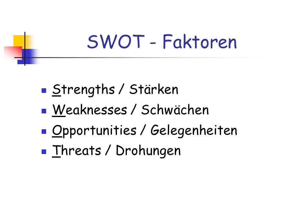 SWOT - Faktoren Strengths / Stärken Weaknesses / Schwächen