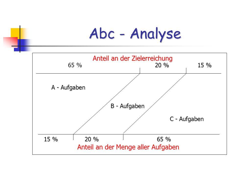 Abc - Analyse Anteil an der Zielerreichung