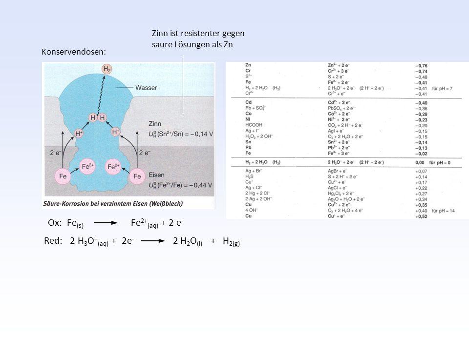 Red: 2 H3O+(aq) + 2e- 2 H2O(l) + H2(g)