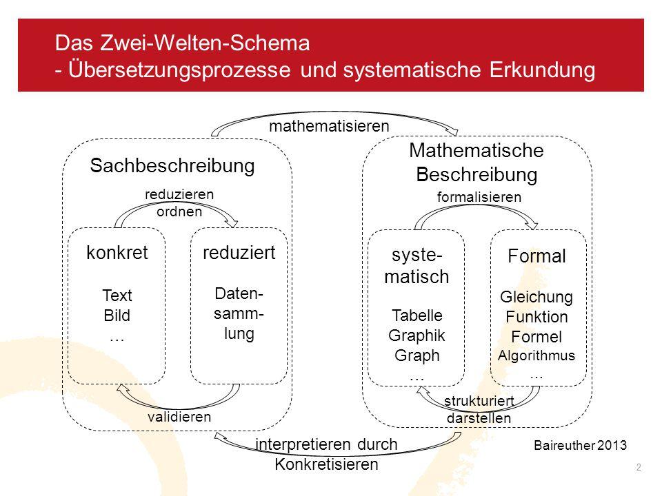 08.04.2017 Das Zwei-Welten-Schema - Übersetzungsprozesse und systematische Erkundung. mathematisieren.