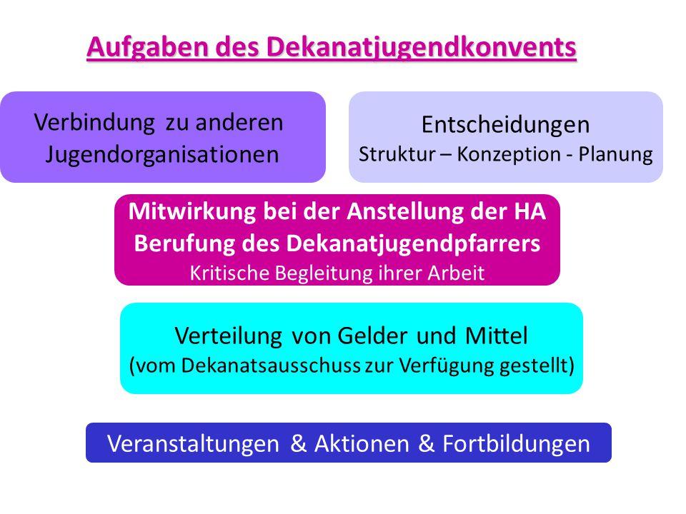 Aufgaben des Dekanatjugendkonvents