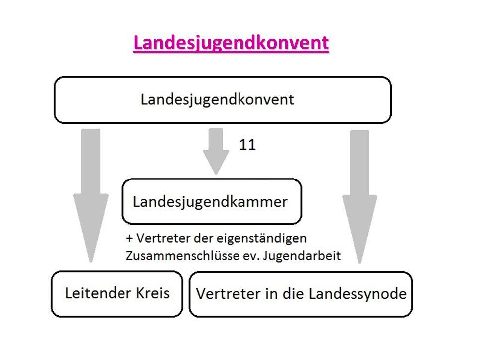 Landesjugendkonvent