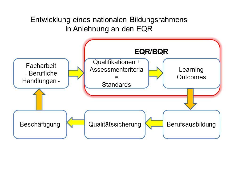 Entwicklung eines nationalen Bildungsrahmens in Anlehnung an den EQR