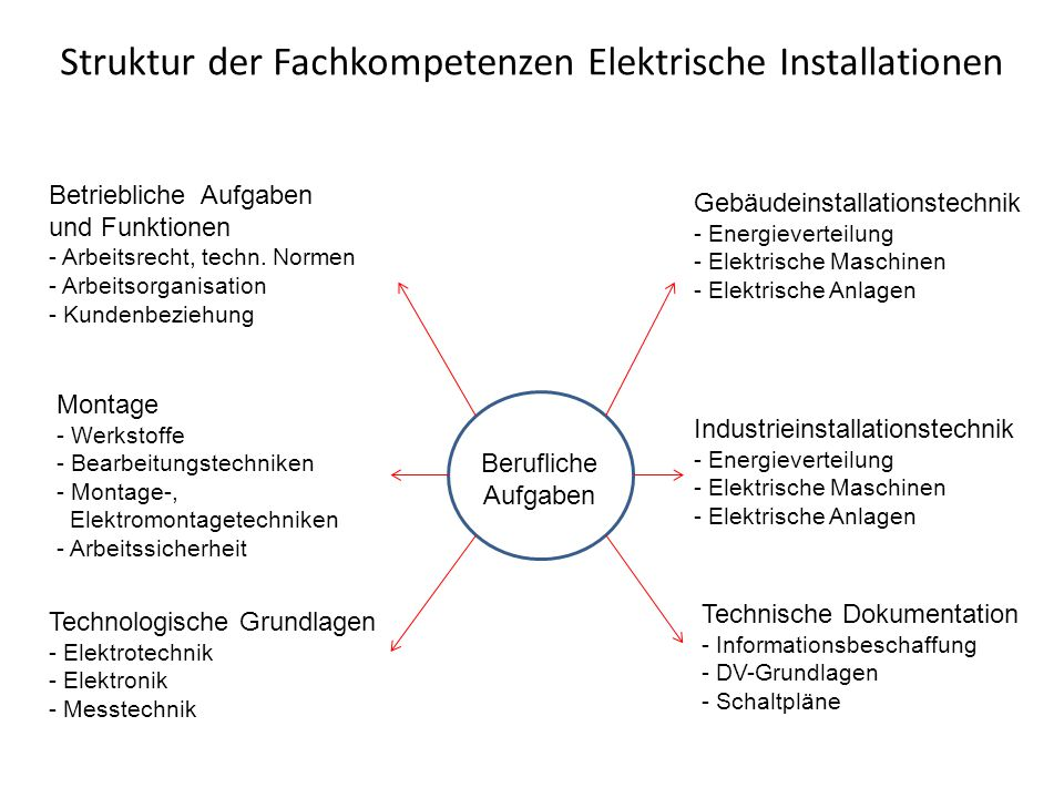 Struktur der Fachkompetenzen Elektrische Installationen