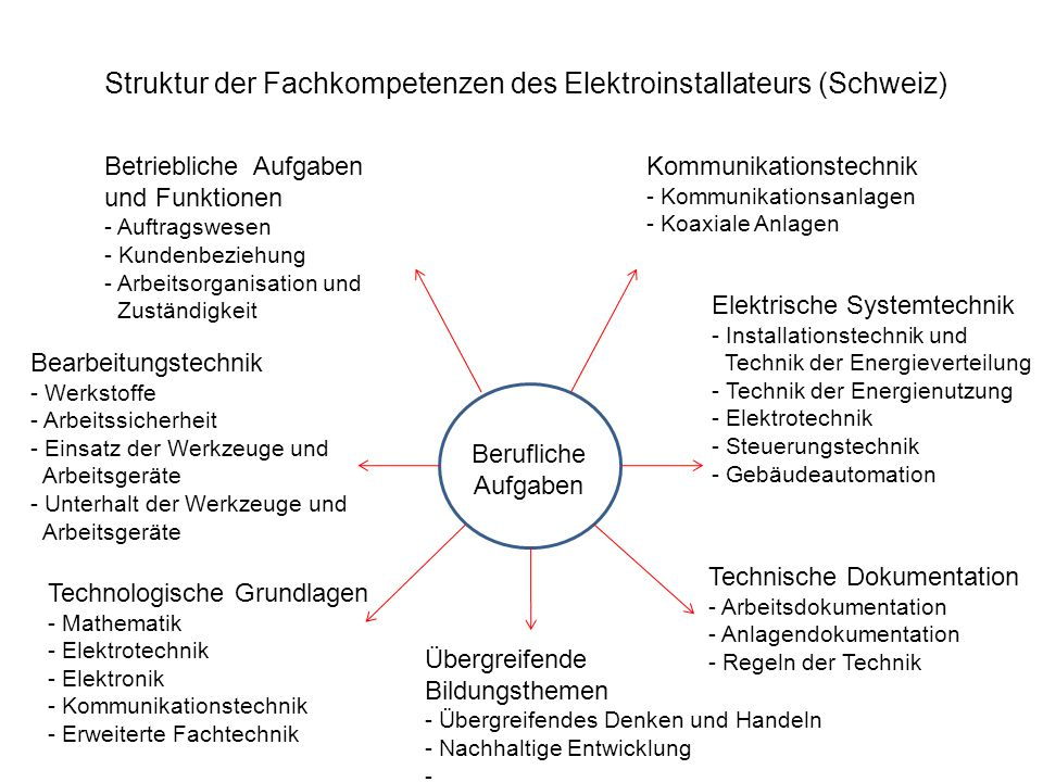 Struktur der Fachkompetenzen des Elektroinstallateurs (Schweiz)