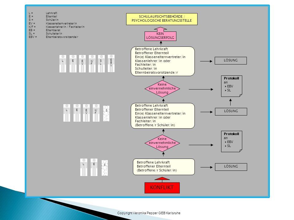KONFLIKT SCHULAUFSICHTSBEHÖRDE / PSYCHOLOGISCHE BERATUNGSSTELLE KEIN