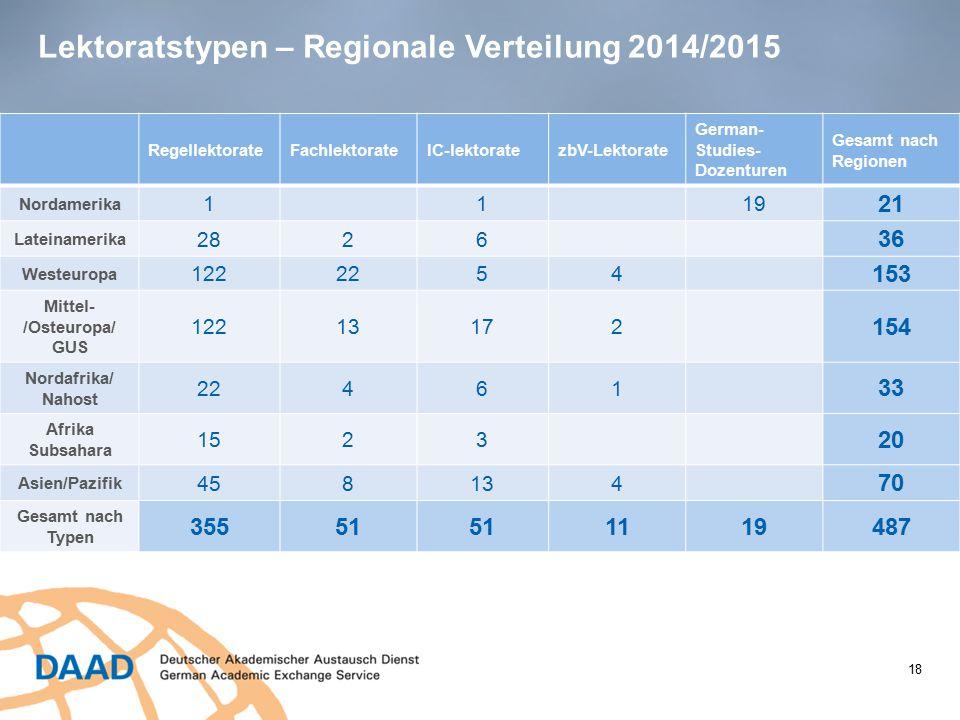Lektoratstypen – Regionale Verteilung 2014/2015
