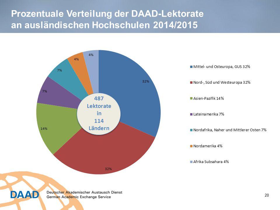 Prozentuale Verteilung der DAAD-Lektorate an ausländischen Hochschulen 2014/2015