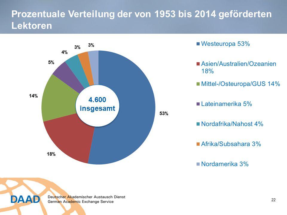 Prozentuale Verteilung der von 1953 bis 2014 geförderten Lektoren