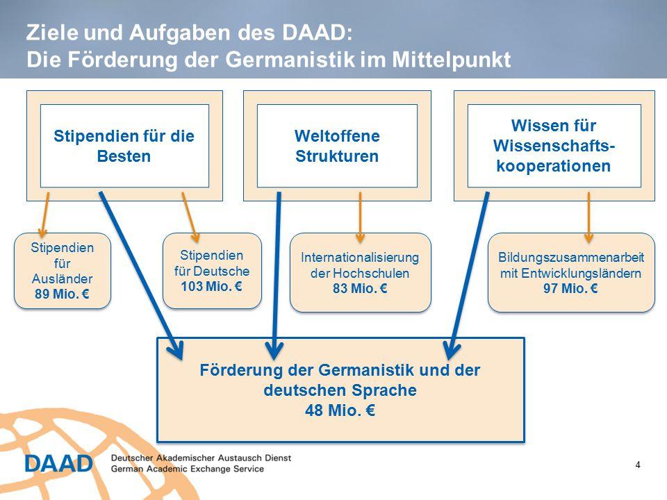 Ziele und Aufgaben des DAAD: Die Förderung der Germanistik im Mittelpunkt