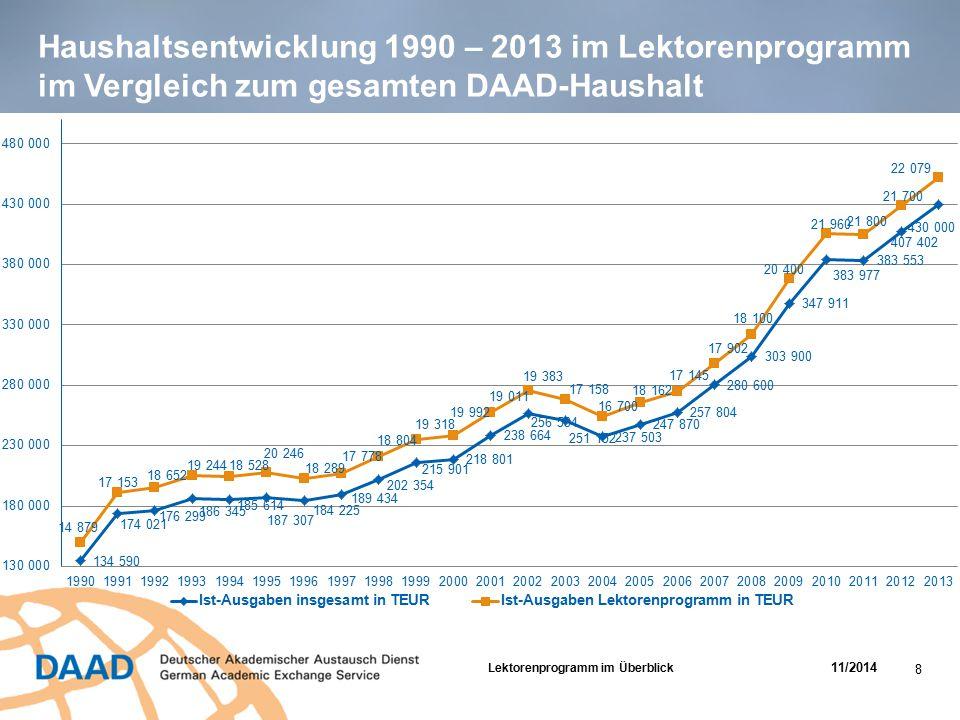 Haushaltsentwicklung 1990 – 2013 im Lektorenprogramm im Vergleich zum gesamten DAAD-Haushalt
