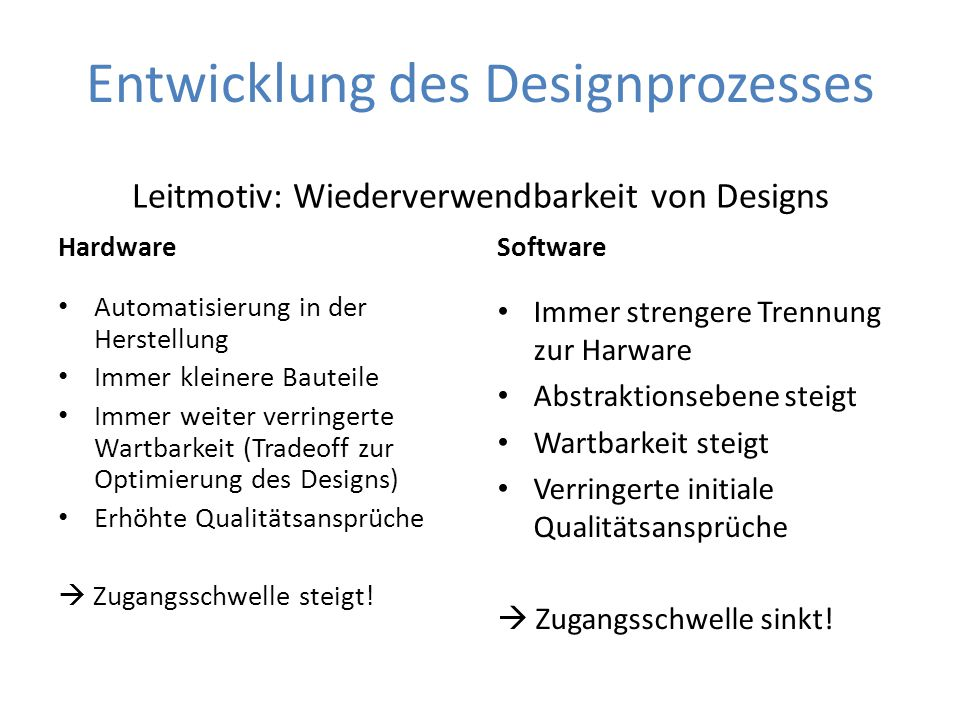Entwicklung des Designprozesses