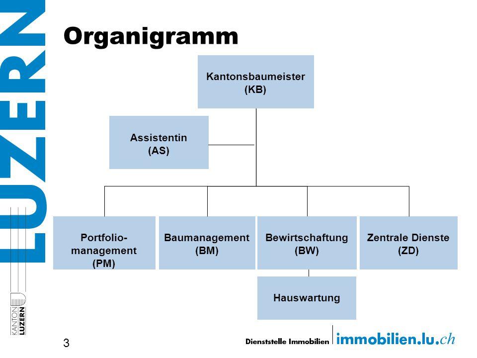 Kantonsbaumeister (KB) Portfolio-management (PM)