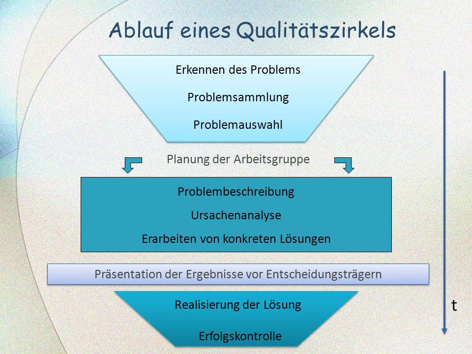 Ablauf eines Qualitätszirkels