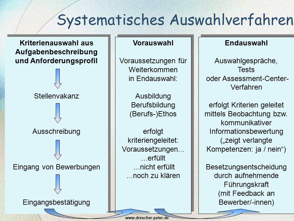 Systematisches Auswahlverfahren