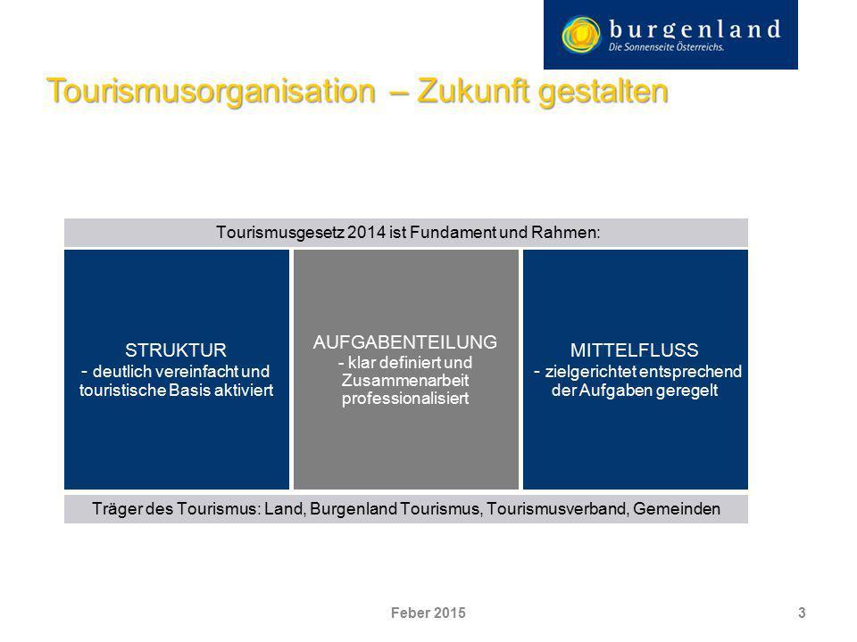 Tourismusorganisation – Zukunft gestalten