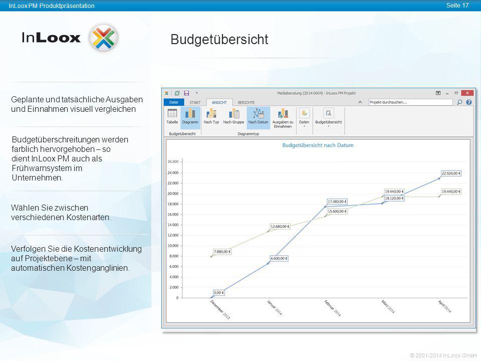 Budgetübersicht Geplante und tatsächliche Ausgaben und Einnahmen visuell vergleichen.