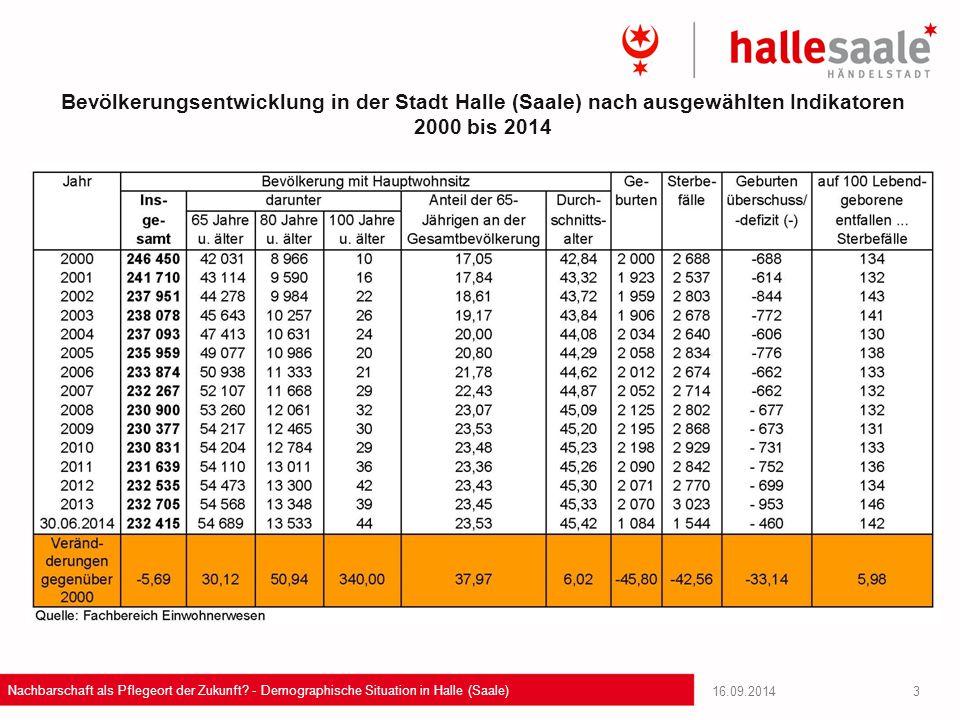 Bevölkerungsentwicklung in der Stadt Halle (Saale) nach ausgewählten Indikatoren 2000 bis 2014