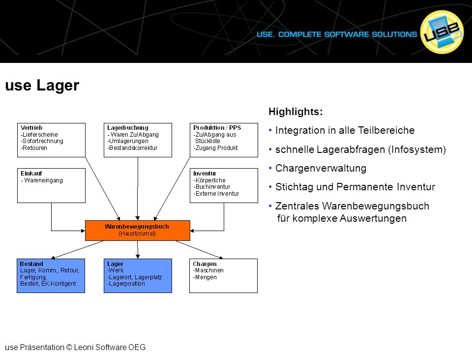 use Lager Highlights: Integration in alle Teilbereiche