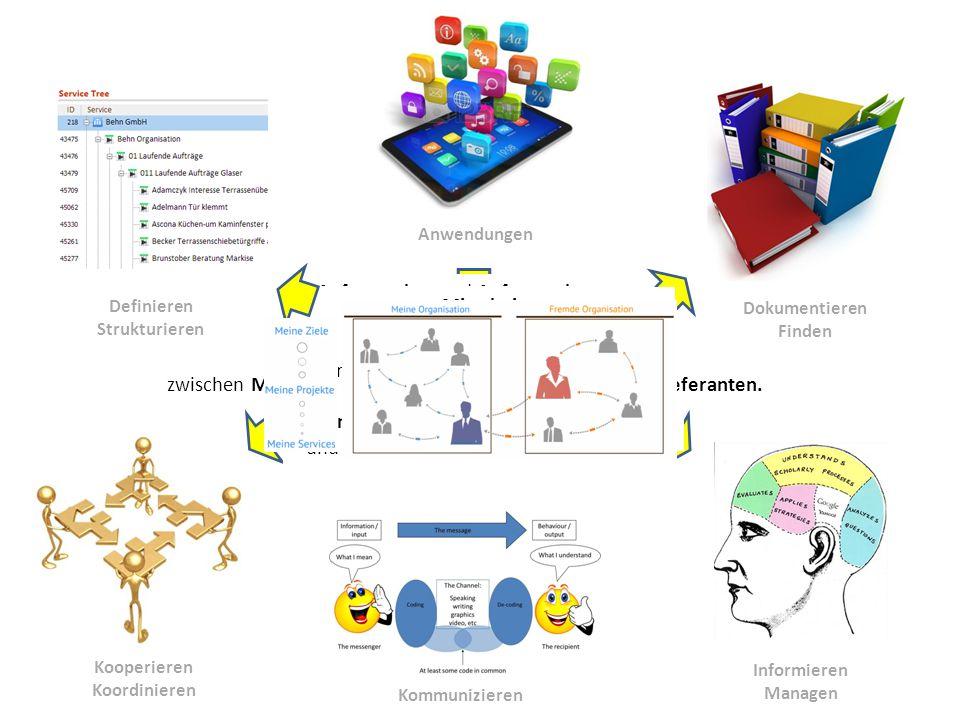 Kooperieren Koordinieren Definieren Strukturieren