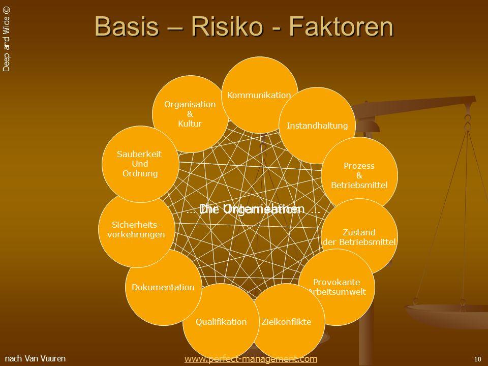 Basis – Risiko - Faktoren