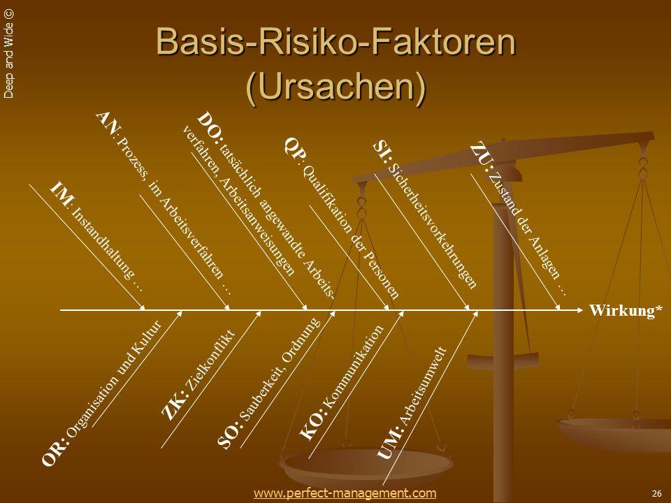 Basis-Risiko-Faktoren (Ursachen)